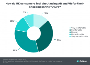 AR and VR shopping more desired by UK customers due to COVID-19