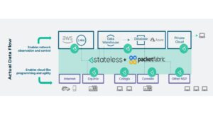 Stateless and PacketFabric Unlock the Value of Automation in Data Transport