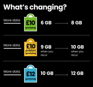 giffgaff announces a goodybag refresh with more data for members at no extra cost
