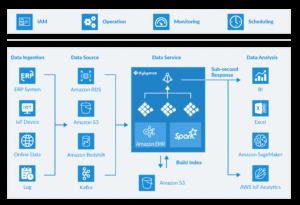 Kyligence Joins AWS ISV Accelerate Program