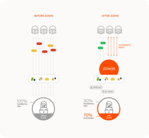 Zowie's Integration with Zendesk Set to Redefine CS