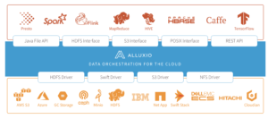 WeRide Relies on Alluxio for its Cross-Region Hybrid Cloud Storage Gateway for Machine Learning and AI